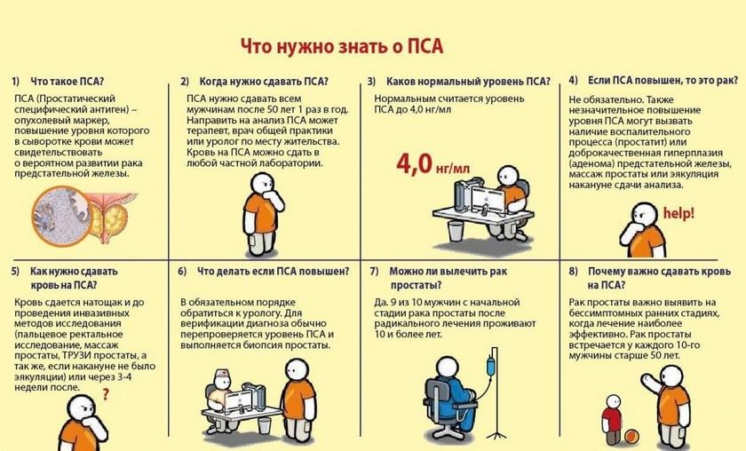 Анализ крови на предсдательную железу Прививочная карта 063 у Каховская